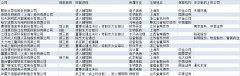 <b>又一批企业公布科创板上市辅导,明确拟上市数量已增至16家</b>